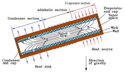 Conventional capillary-driven heat pipe.