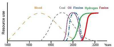 Energy sources: past, present, and future