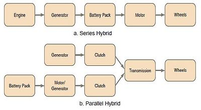 Figure 2 Series and parallel hybrids.