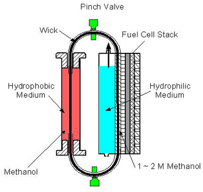 Passive direction methanol fuel cell using heat pipe concept (Faghri and Guo, 2008).