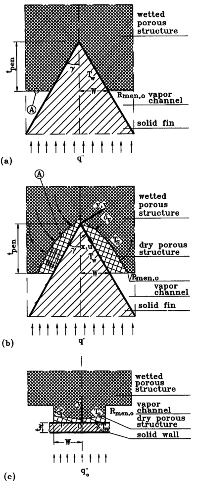 Schematic of the modeled elements of the inverted meniscus evaporators: