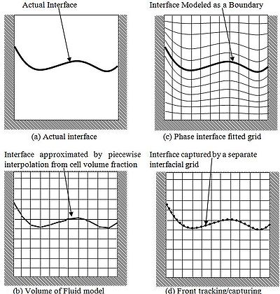 Figure 1 Interfacial representations for different interface tracking techniques.