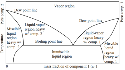 Phase diagram of liquids with a miscibility gap.