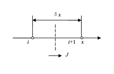 Total flux at the interface between grid points i and i+1