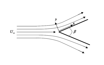 Wedge flow configuration
