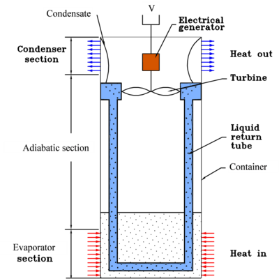 Experimental thermosyphon Rankine engine (Nguyen et al., 1992).