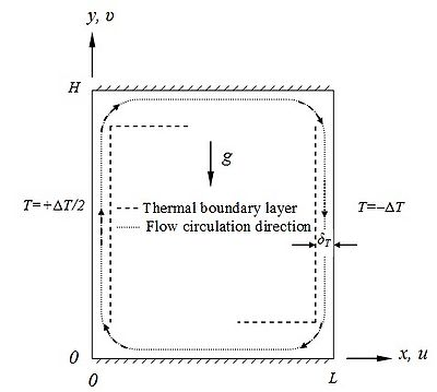 Figure 1 Two-dimensional natural convection in rectangular enclosure