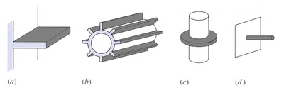 Fin configurations: (a) straight fin of uniform cross-section on plane wall, (b) straight fin of uniform cross-section on circular tube, (c) annular fin, and (d) straight pin fin