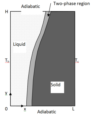 Solid-liquid phase change in a rectangular cavity filled with porous media