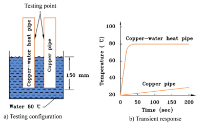 Transient response of a typical copper-water heat pipe compared to a copper pipe of the same dimensions.