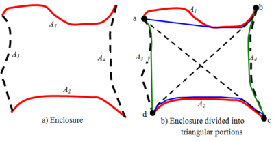 Enclosure of four parallel infinitely long surfaces