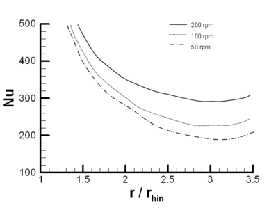 Local Nusselt Numbers vs. radial distance for δin = 0.204 mm, inlet temperature of 40ºC and liquid flow rate of 7 RPM