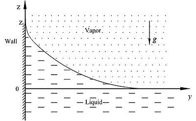 Figure 1 Shape of the liquid-vapor interface near a vertical wall.