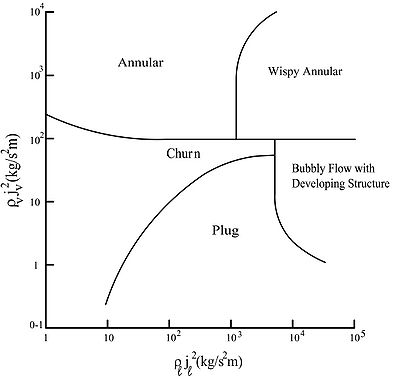 Flow regime map for vertical upward two-phase flow