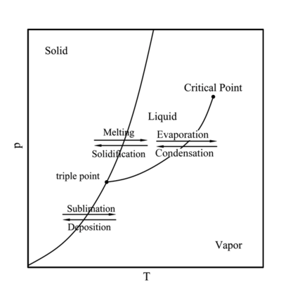 Phase diagram for solid-liquid and solid-vapor phase change