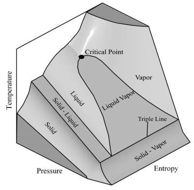T − s − p surface of a pure substance